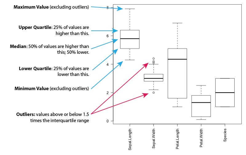 Data Science Example - Iris dataset